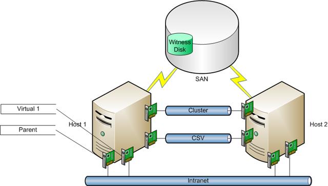 Hyper v storage configuration diagram