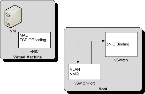 How VMs Really Bind to a vSwitch in Hyper-V | Aidan Finn, IT Pro
