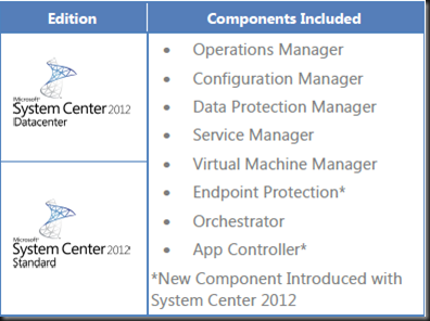 System Center 2012 Licensing | Aidan Finn, IT Pro