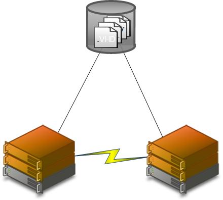 Windows Server 2012 Hyper-V Storage Strategies | Aidan Finn, IT Pro