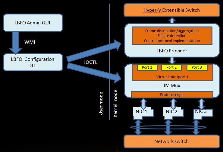 Windows Server 2012 Hyper-V & Network Card (NIC) Teaming