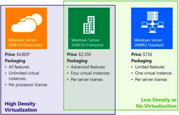 MSFT Windows Server 2012 R2 Remote Desktop Services 50 User CAL License CHEAP