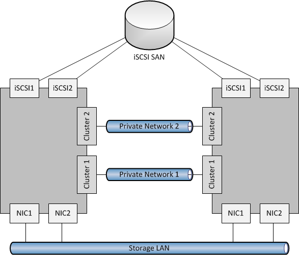 Rough Guide To Setting Up A Scale-Out File Server   Aidan Finn, IT Pro