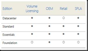Windows Server 2012 Licensing In Detail | Aidan Finn, IT Pro
