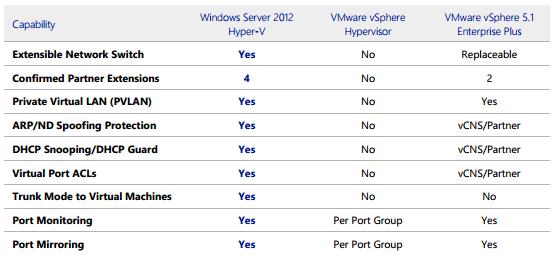 Comparison of Windows Server 2012 Hyper-V Versus vSphere 5 1 | Aidan