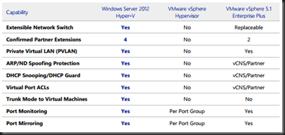 Comparison of Windows Server 2012 Hyper-V Versus vSphere 5 1 | Aidan