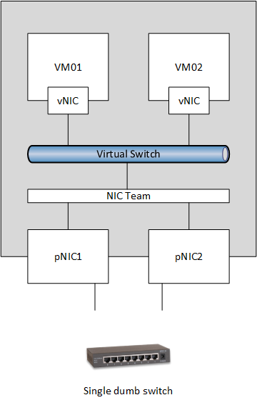 Windows Server 2012 NIC Teaming Part 3 – Switch Connection
