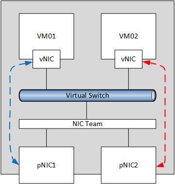 Windows Server 2012 NIC Teaming Part 4 – Load Distribution   Aidan