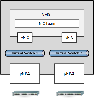 Windows Server 2012 NIC Teaming Part 6 – NIC Teaming In The