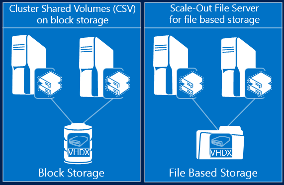 Windows Server 2012 R2 Hyper-V – Guest Clustering With Shared VHDX
