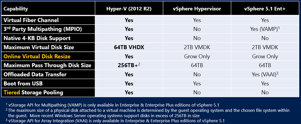 Comparing WS2012 R2 Hyper-V and vSphere 5 1 | Aidan Finn, IT Pro