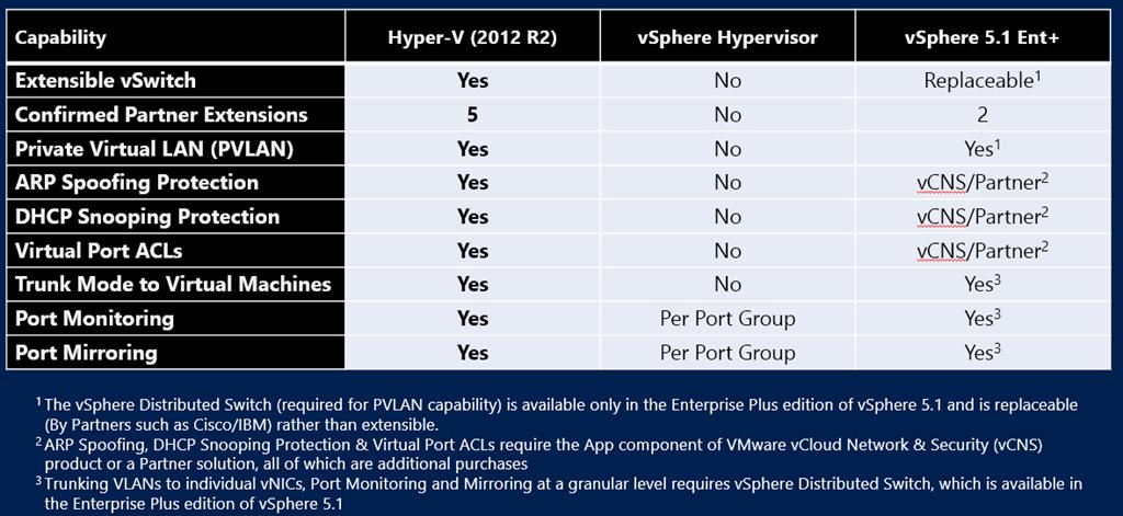 Comparing WS2012 R2 Hyper-V and vSphere 5 1   Aidan Finn, IT Pro
