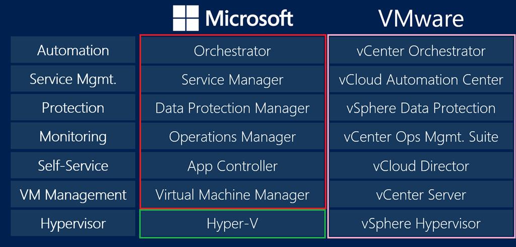 Comparing Microsoft Cloud with VMware Cloud | Aidan Finn, IT Pro