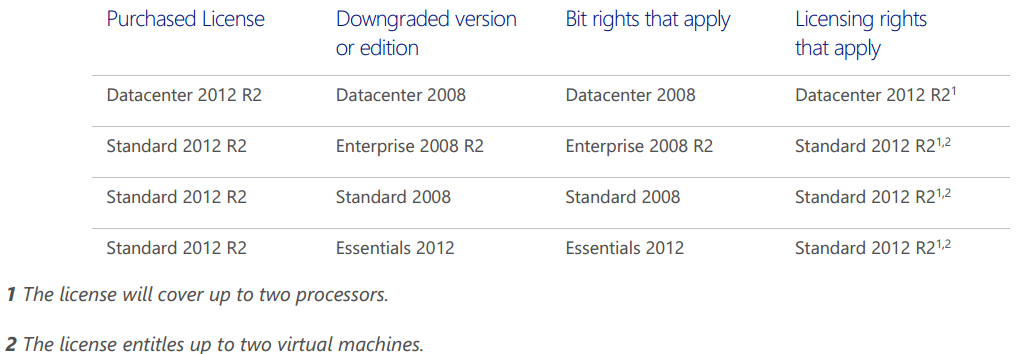 windows 2012 server standard product key