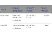 The prices of Windows Server 2012 R2 Standard & Datacenter editions [Image credit: Microsoft]
