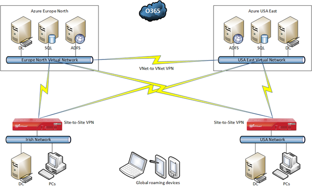 ADFS Authentication Via Azure   Aidan Finn, IT Pro