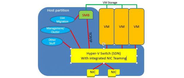 SET Hyper-V Switch Enabled Team NIC Teaming RDMA Virtual