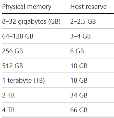 How Much Memory Does My Hyper-V Host Require? | Aidan Finn