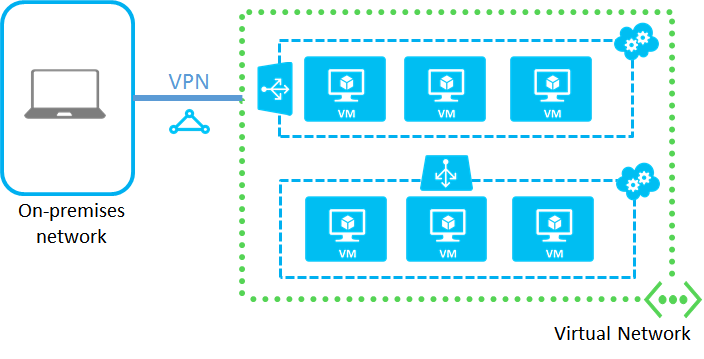 What Are Azure Virtual Networks