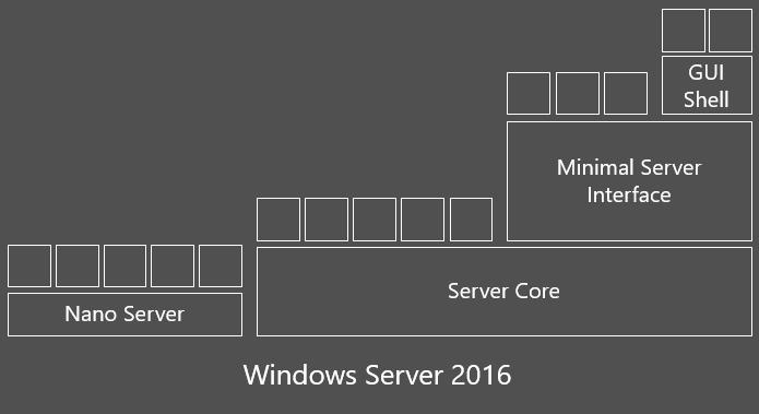 Create a WS2016 Nano Server Hyper-V VM