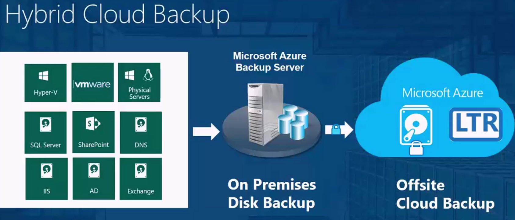 My Early Experience With Azure Backup Server | Aidan Finn, IT Pro