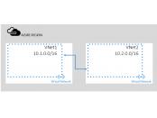 Azure VNet Peering