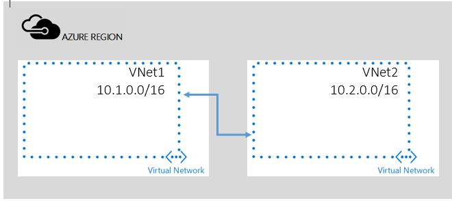 Azure VNet Peering Is In Preview – But Has Registration Issues