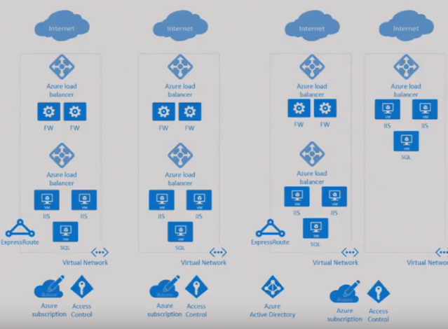 Ignite 2016 – Microsoft Azure Networking: New Network Services