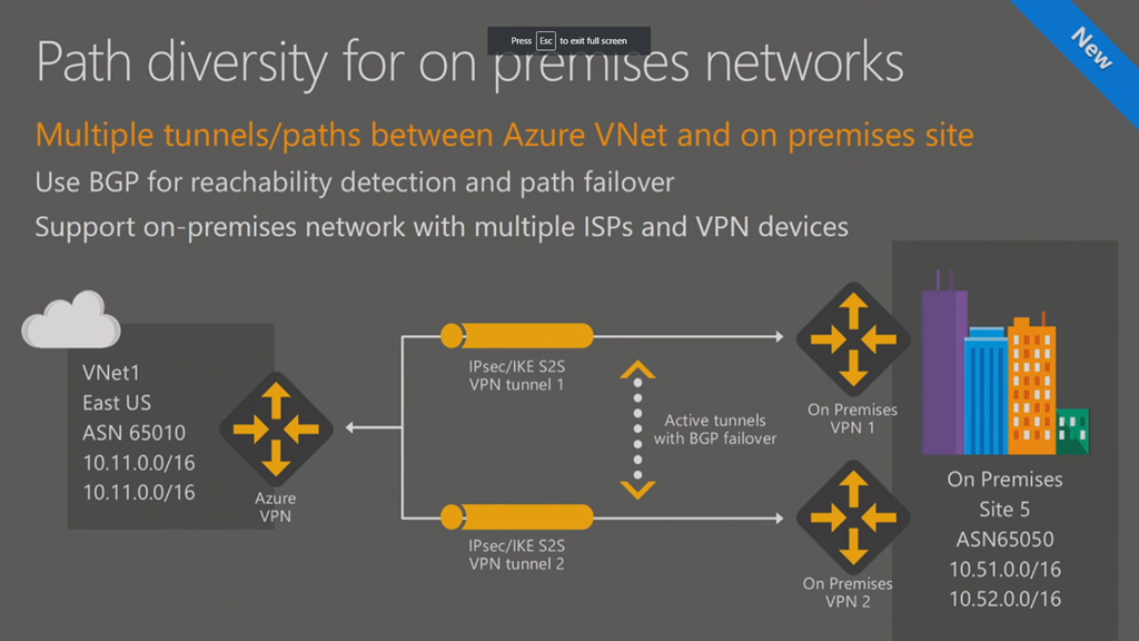 Vpn Into Azure