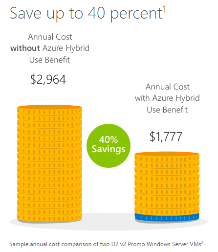 Azure Hybrid Use Benefit – Not As Beneficial As You Might Think!