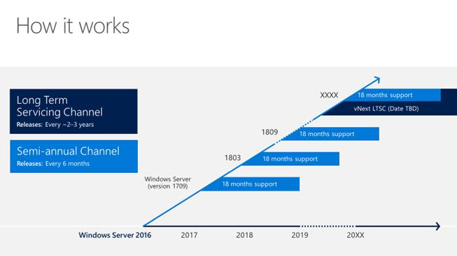 Big Changes to Windows Server–Semi-Annual Channel