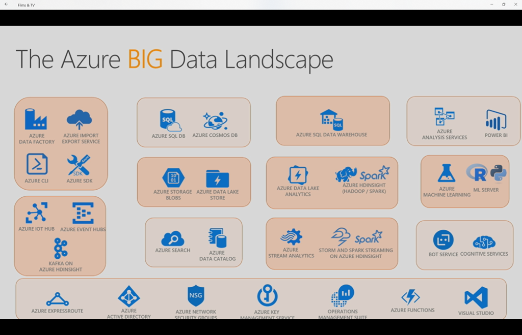 Understanding Big Data on Azure–Structured, Unstructured