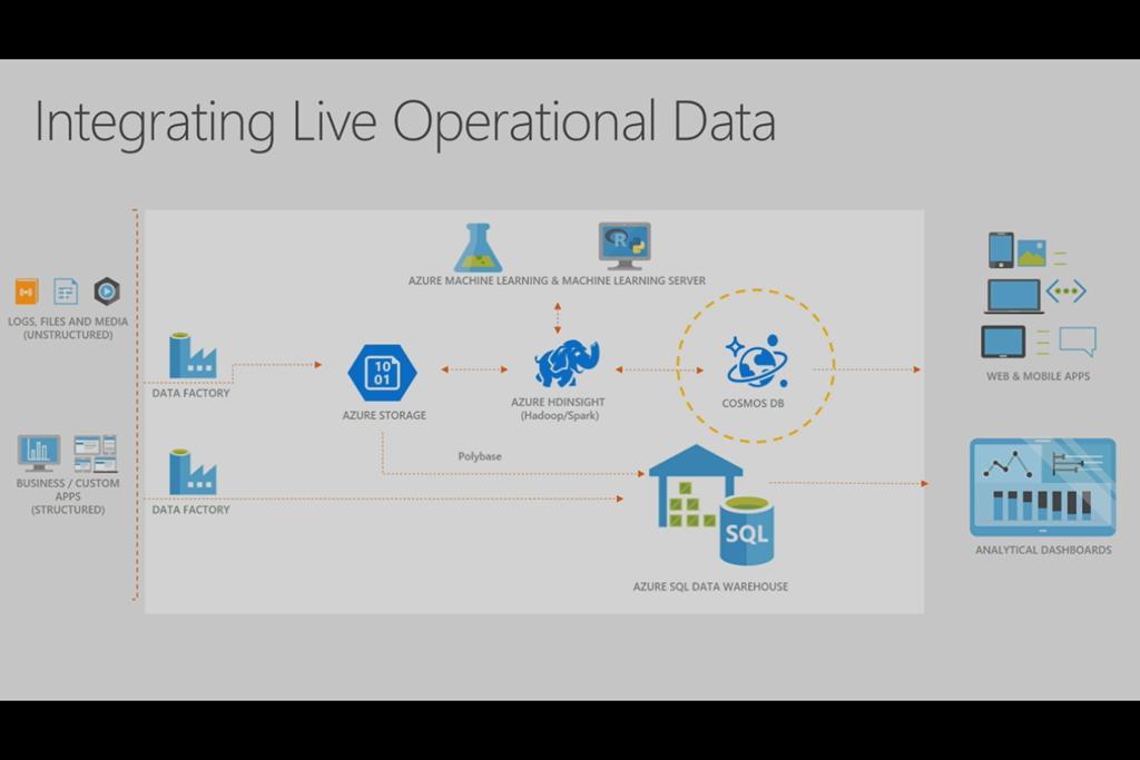 Understanding Big Data on Azure–Structured, Unstructured