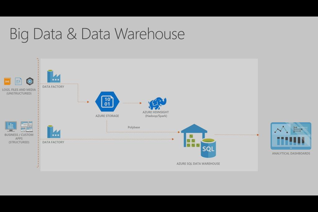 Understanding Big Data on Azure–Structured, Unstructured, and