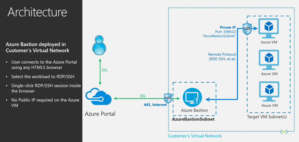 Azure Bastion For Secure SSH/RDP in Preview | Aidan Finn, IT Pro