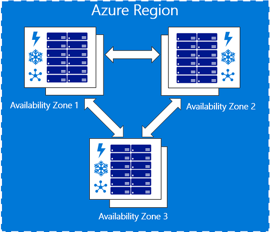 Migrating Azure Firewall To Availability Zones