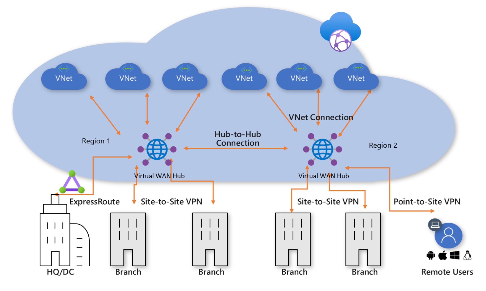 Recording – Introducing Azure Virtual WAN