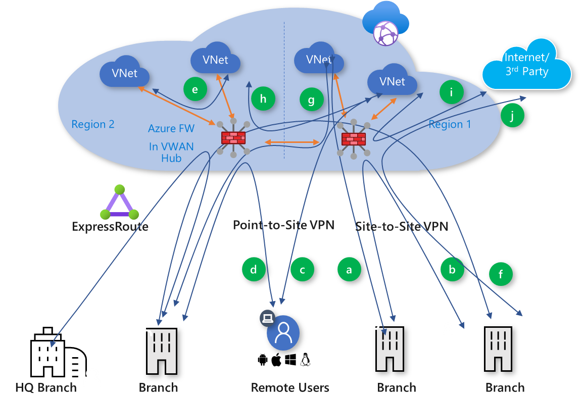 Azure Virtual WAN ARM – Secured Virtual Hub Azure Firewall
